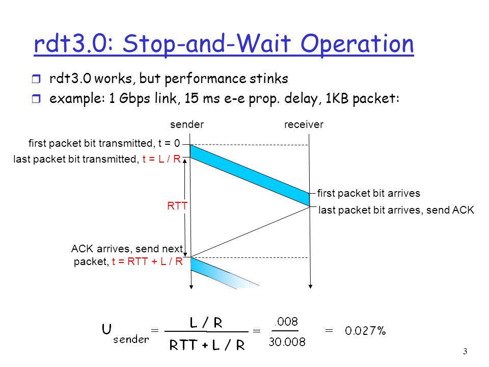3 rdt3.0: Stop-and-Wait Operation first packet bit transmitted, t = 0 senderreceiver RTT last packet bit transmitted, t = L / R first packet bit arriv