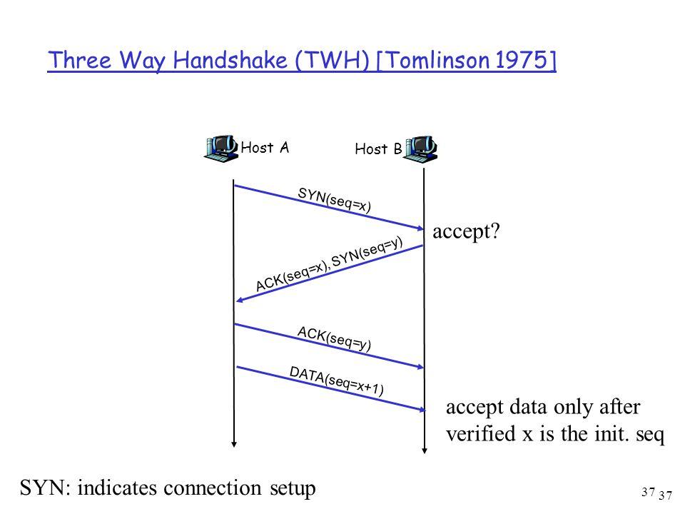 37 Three Way Handshake (TWH) [Tomlinson 1975] Host A SYN(seq=x) Host B ACK(seq=x), SYN(seq=y) ACK(seq=y) DATA(seq=x+1) SYN: indicates connection setup