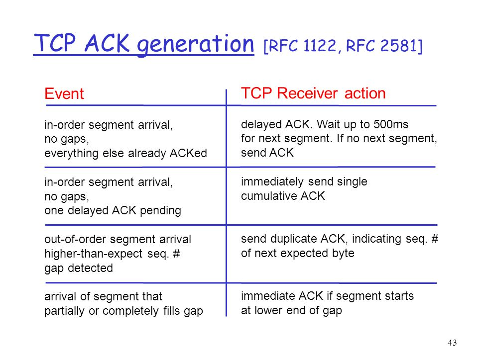 43 TCP ACK generation [RFC 1122, RFC 2581] Event in-order segment arrival, no gaps, everything else already ACKed in-order segment arrival, no gaps, o