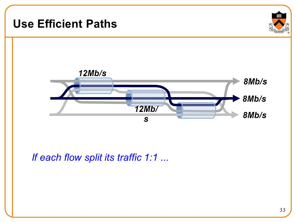 Use Efficient Paths 33 If each flow split its traffic 1:1... 8Mb/s 12Mb/s