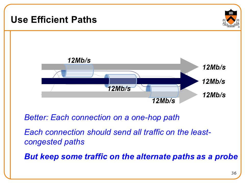 Use Efficient Paths 36 Better: Each connection on a one-hop path Each connection should send all traffic on the least- congested paths But keep some traffic on the alternate paths as a probe 12Mb/s
