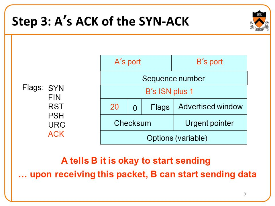 Step 3: A's ACK of the SYN-ACK 9 A's portB's port B's ISN plus 1 Advertised window 20 Flags 0 ChecksumUrgent pointer Options (variable) Flags: SYN FIN RST PSH URG ACK A tells B it is okay to start sending Sequence number … upon receiving this packet, B can start sending data