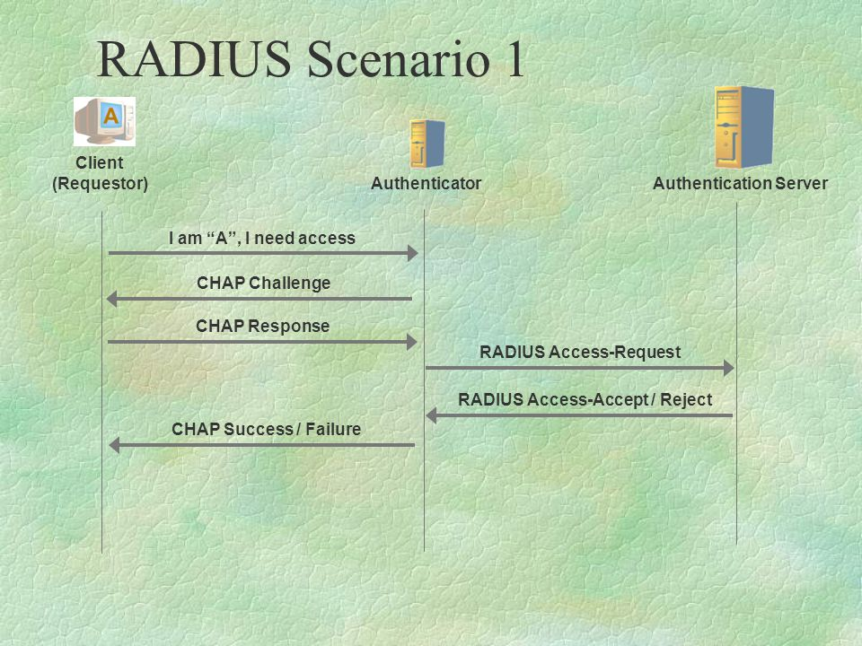 RADIUS Scenario 1 Client (Requestor) AuthenticatorAuthentication Server I am A , I need access CHAP Challenge CHAP Response RADIUS Access-Request RADIUS Access-Accept / Reject CHAP Success / Failure