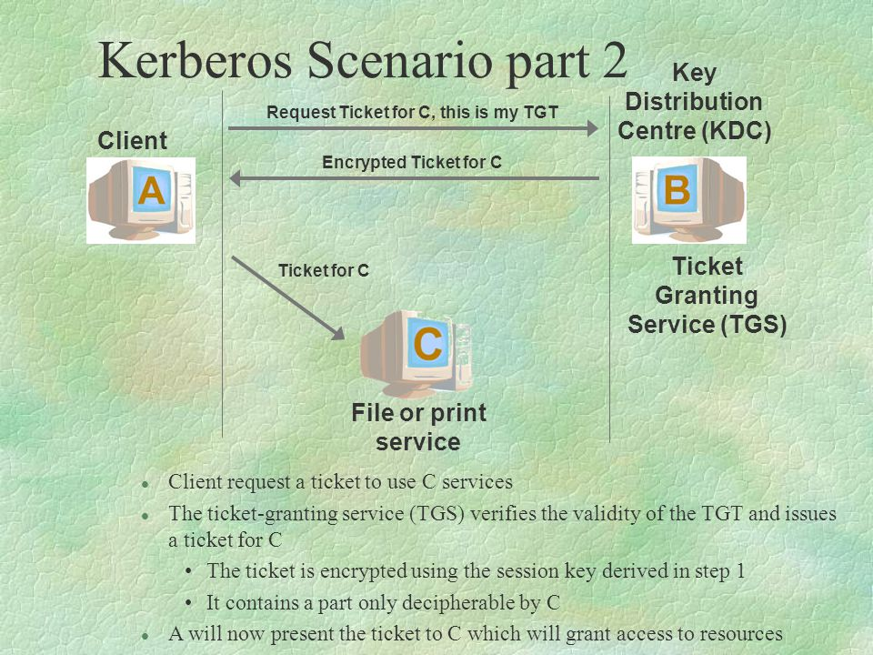 Kerberos Scenario part 2 l Client request a ticket to use C services l The ticket-granting service (TGS) verifies the validity of the TGT and issues a ticket for C The ticket is encrypted using the session key derived in step 1 It contains a part only decipherable by C l A will now present the ticket to C which will grant access to resources Request Ticket for C, this is my TGT Client Key Distribution Centre (KDC) Encrypted Ticket for C Ticket Granting Service (TGS) File or print service Ticket for C