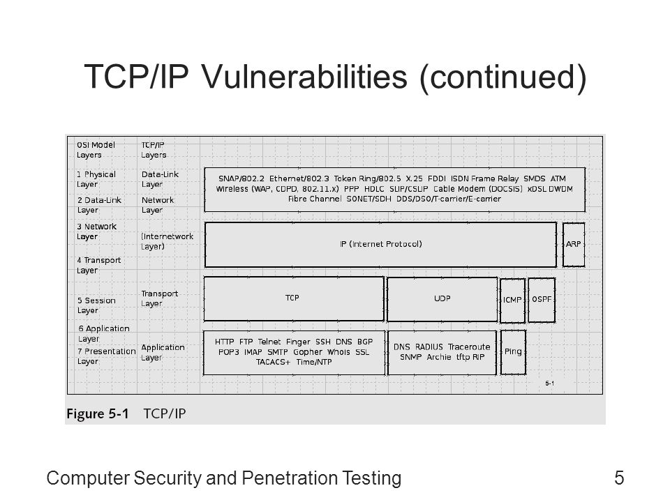 Computer Security and Penetration Testing5 TCP/IP Vulnerabilities (continued)