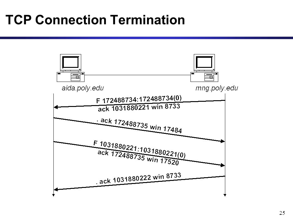 25 TCP Connection Termination