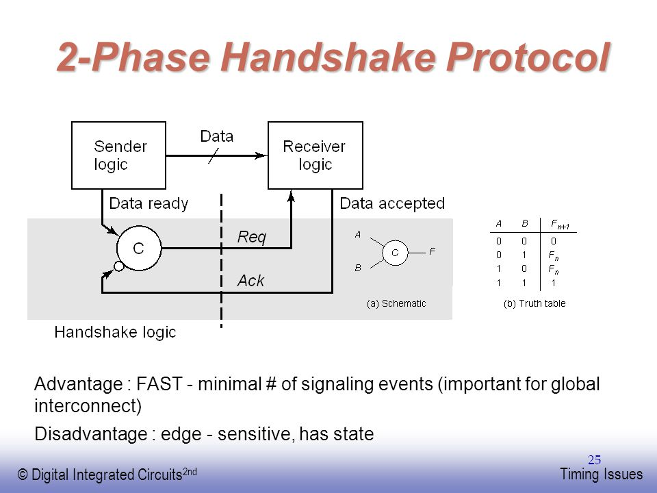 EE141 © Digital Integrated Circuits 2nd Timing Issues 25 2-Phase Handshake Protocol Advantage : FAST - minimal # of signaling events (important for gl