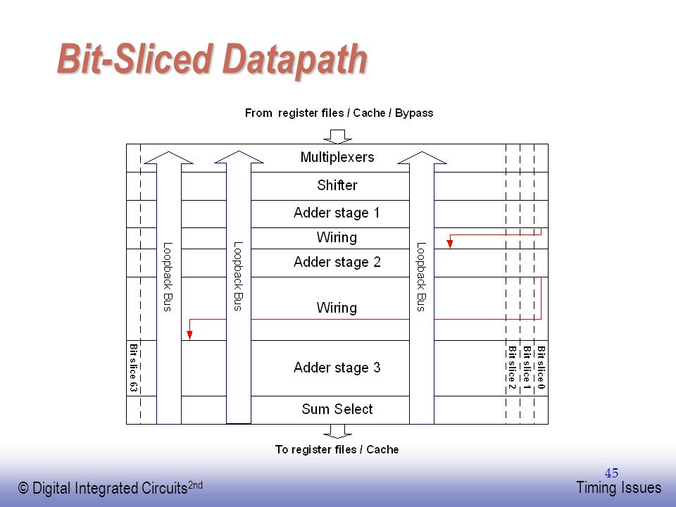 EE141 © Digital Integrated Circuits 2nd Timing Issues 45 Bit-Sliced Datapath