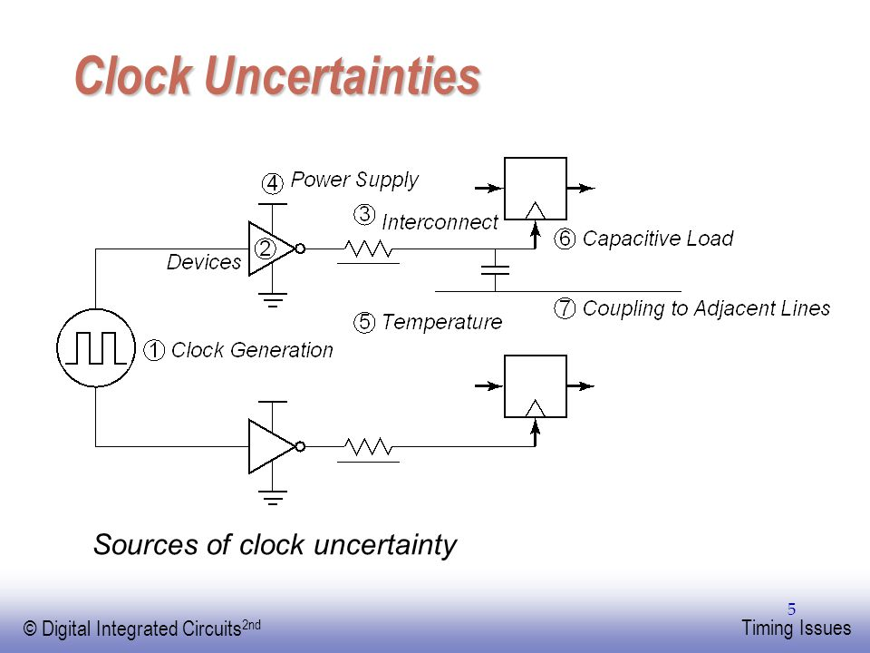 EE141 © Digital Integrated Circuits 2nd Timing Issues 5 Clock Uncertainties Sources of clock uncertainty