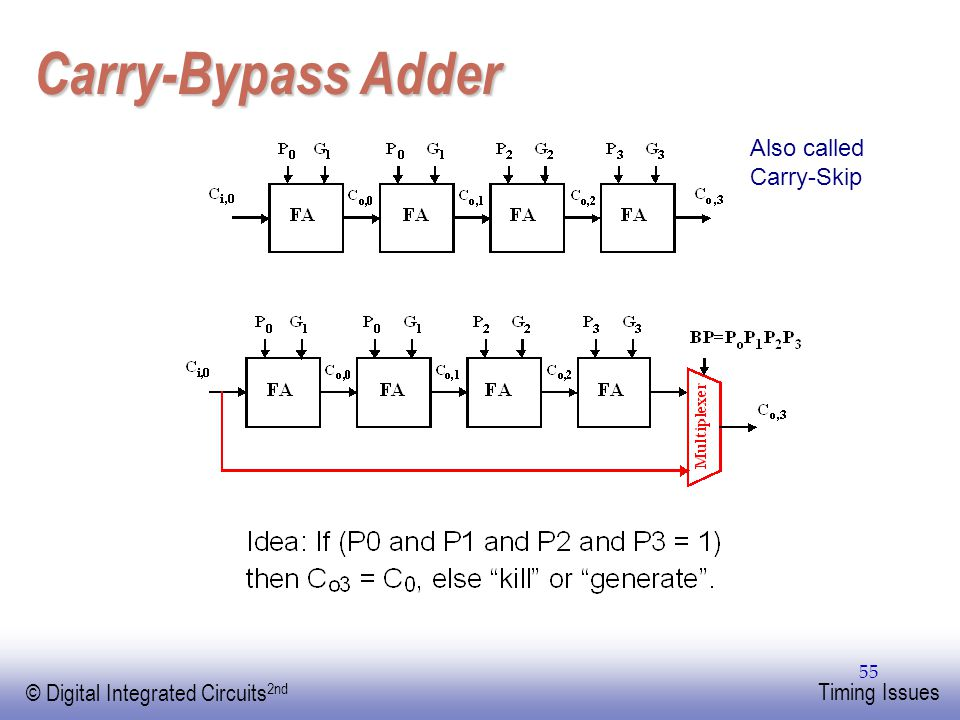 EE141 © Digital Integrated Circuits 2nd Timing Issues 55 Carry-Bypass Adder Also called Carry-Skip