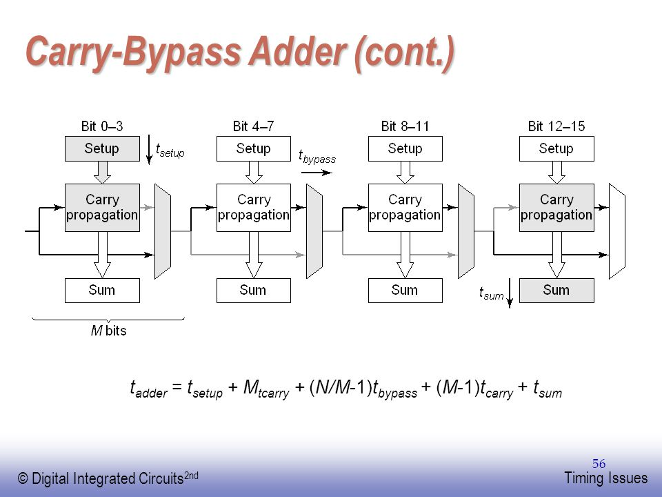 EE141 © Digital Integrated Circuits 2nd Timing Issues 56 Carry-Bypass Adder (cont.) t adder = t setup + M tcarry + (N/M-1)t bypass + (M-1)t carry + t