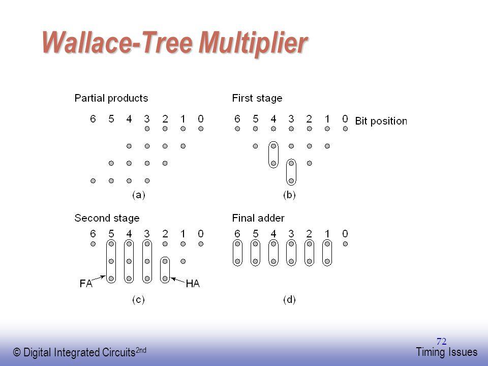EE141 © Digital Integrated Circuits 2nd Timing Issues 72 Wallace-Tree Multiplier
