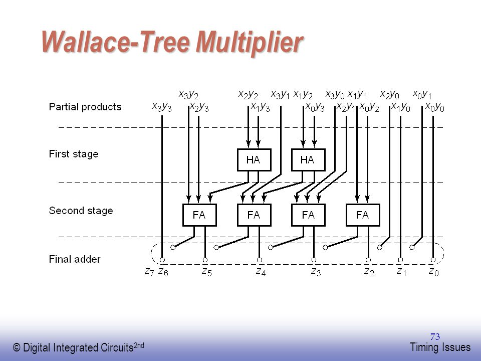 EE141 © Digital Integrated Circuits 2nd Timing Issues 73 Wallace-Tree Multiplier