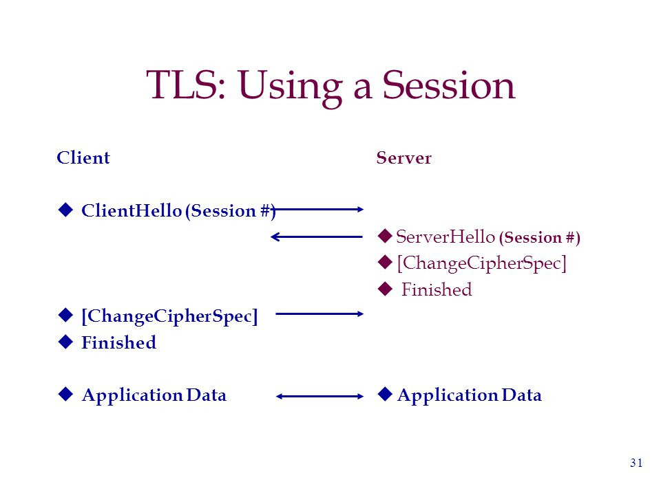 31 TLS: Using a Session Client  ClientHello (Session #)  [ChangeCipherSpec]  Finished  Application Data Server  ServerHello (Session #)  [Change