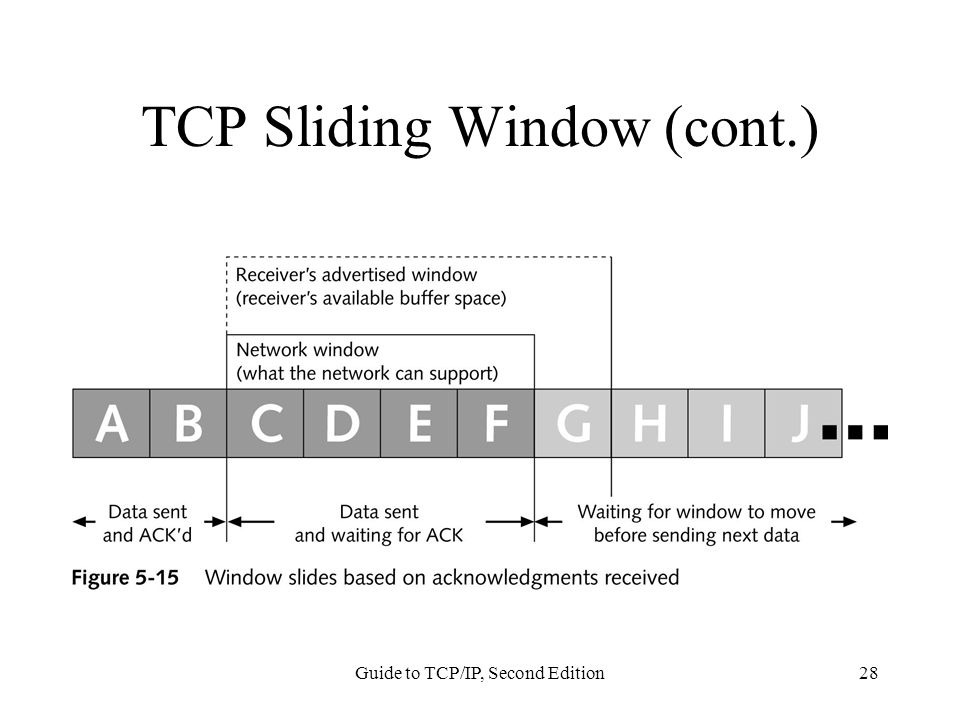 Guide to TCP/IP, Second Edition28 TCP Sliding Window (cont.)