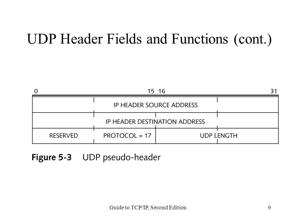 Guide to TCP/IP, Second Edition9 UDP Header Fields and Functions (cont.)