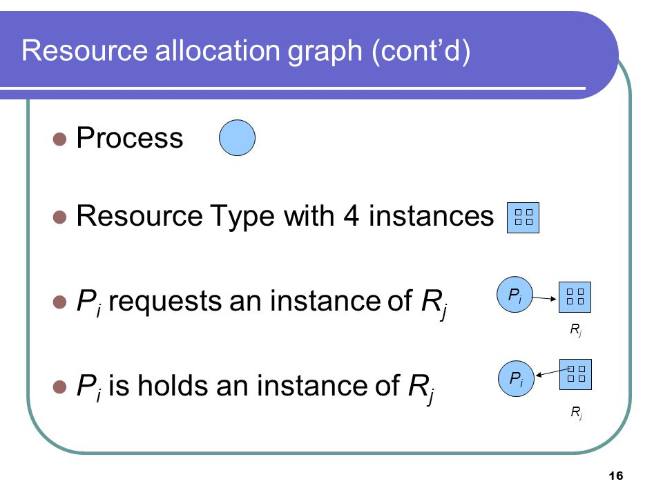 16 Resource allocation graph (cont'd) Process Resource Type with 4 instances P i requests an instance of R j P i is holds an instance of R j PiPi PiPi RjRj RjRj