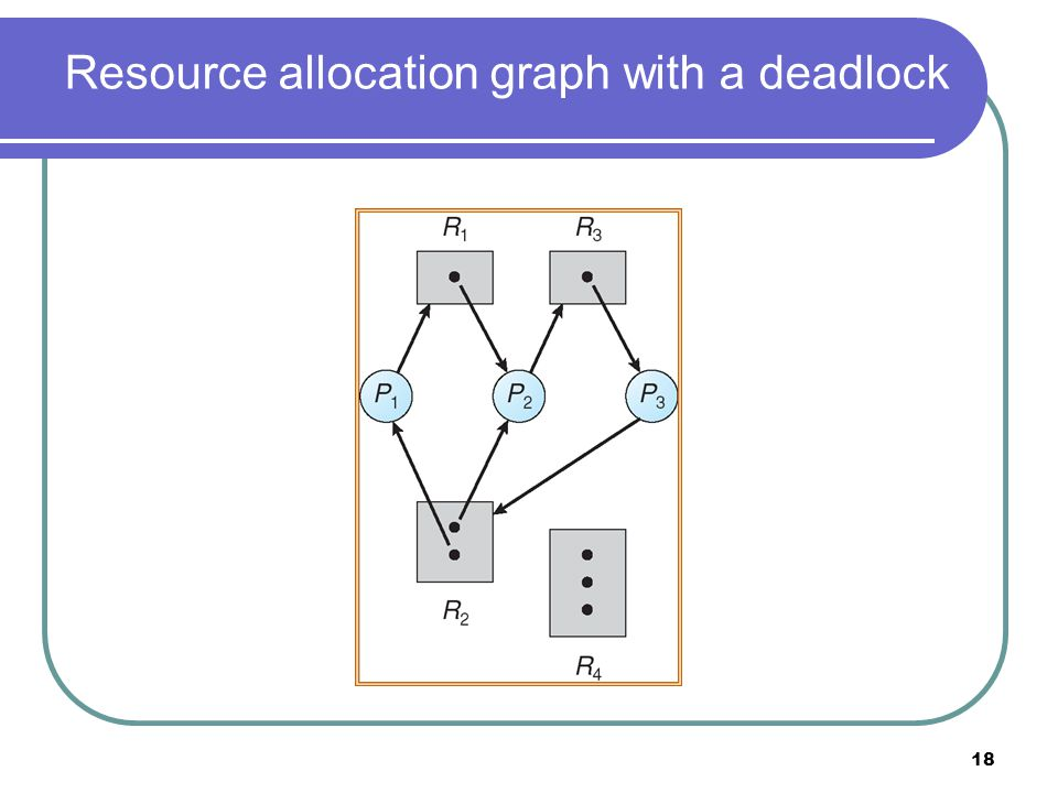 18 Resource allocation graph with a deadlock