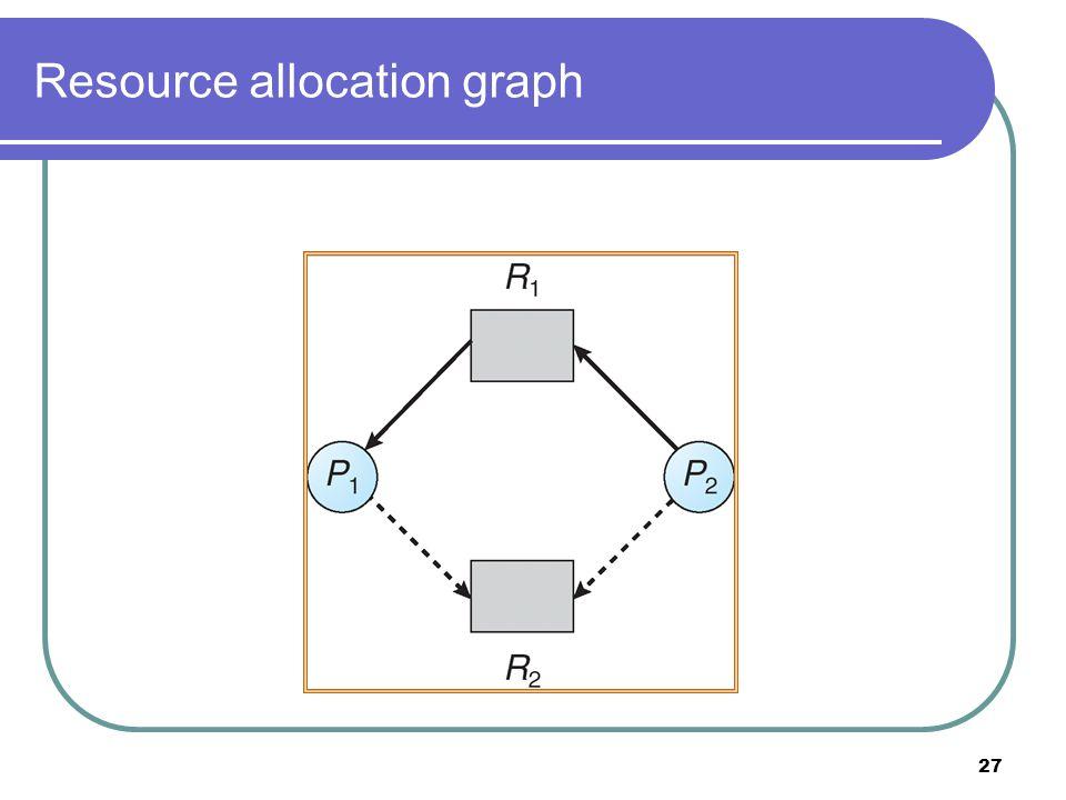 27 Resource allocation graph