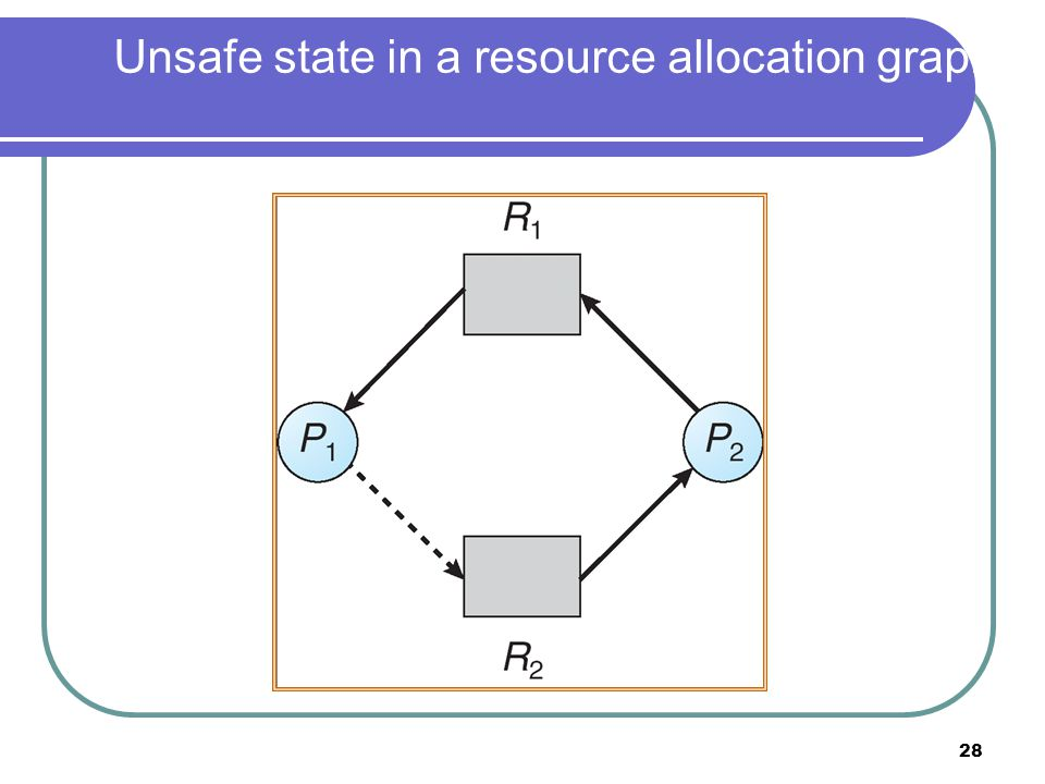 28 Unsafe state in a resource allocation graph