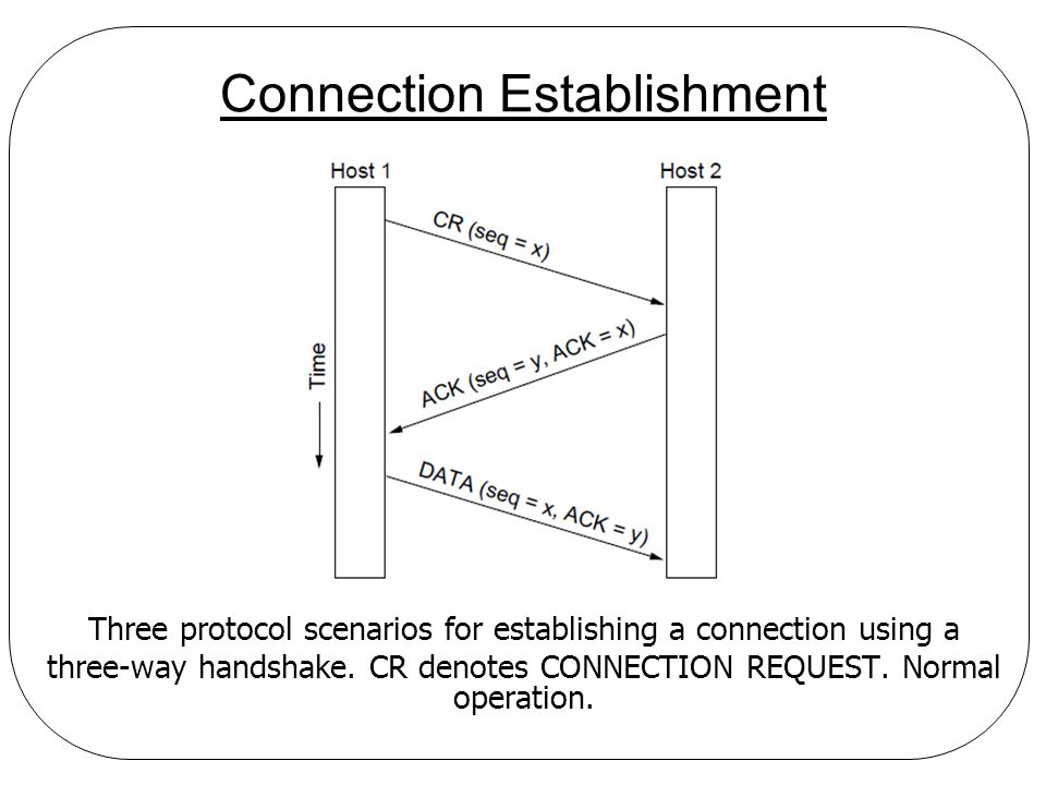 Connection Establishment Three protocol scenarios for establishing a connection using a three-way handshake. CR denotes CONNECTION REQUEST. Normal ope