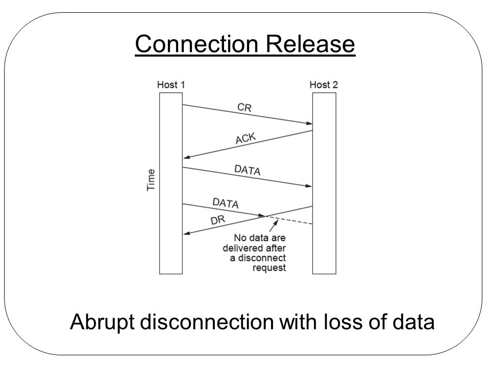 Connection Release Abrupt disconnection with loss of data