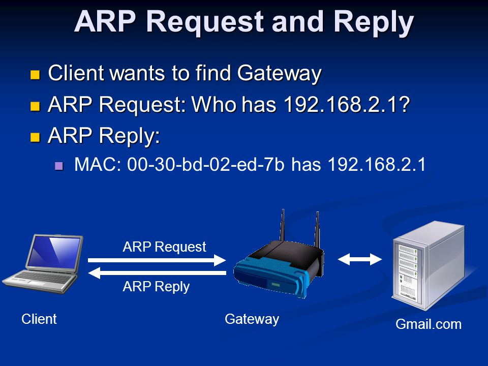 ARP Request and Reply Client wants to find Gateway Client wants to find Gateway ARP Request: Who has 192.168.2.1.