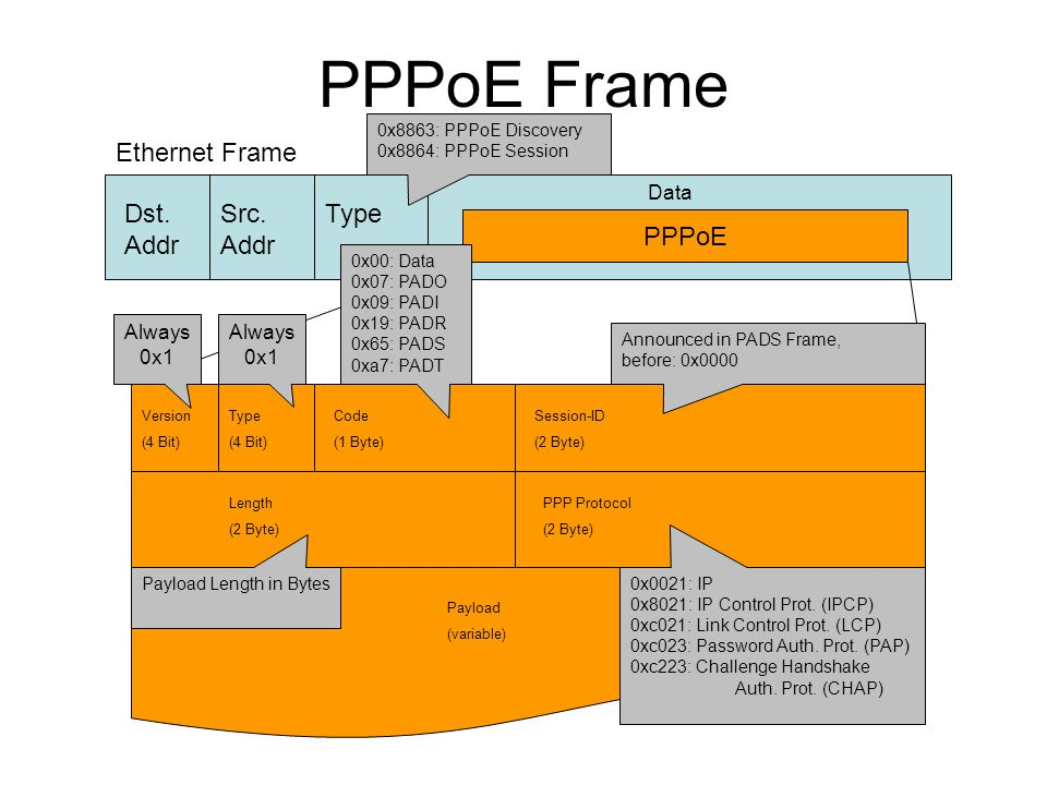 PPPoE Frame Dst. Addr Src. Addr Type Data PPPoE Version (4 Bit) Type (4 Bit) Code (1 Byte) Session-ID (2 Byte) Length (2 Byte) PPP Protocol (2 Byte) P