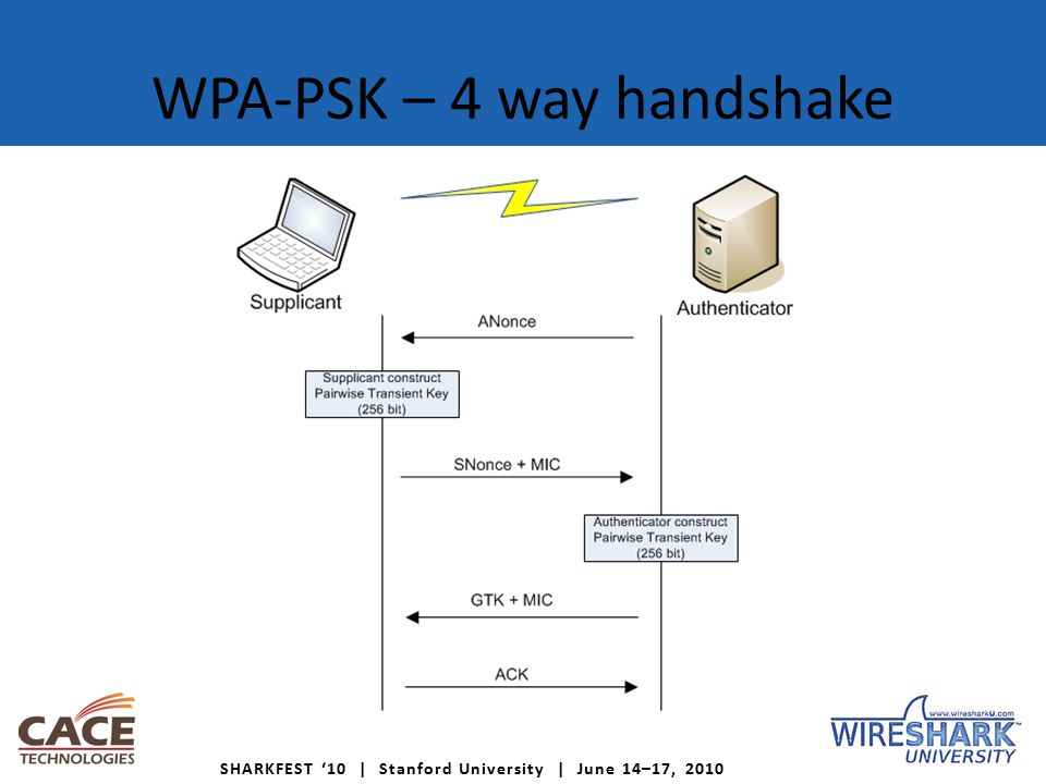 SHARKFEST '10 | Stanford University | June 14–17, 2010 WPA-PSK – 4 way handshake