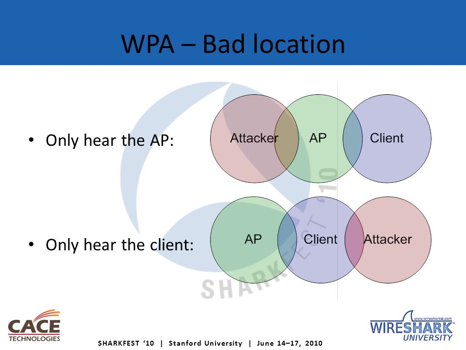 SHARKFEST '10 | Stanford University | June 14–17, 2010 WPA – Bad location Only hear the AP: Only hear the client:
