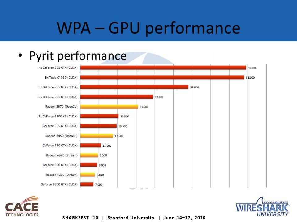 SHARKFEST '10 | Stanford University | June 14–17, 2010 WPA – GPU performance Pyrit performance