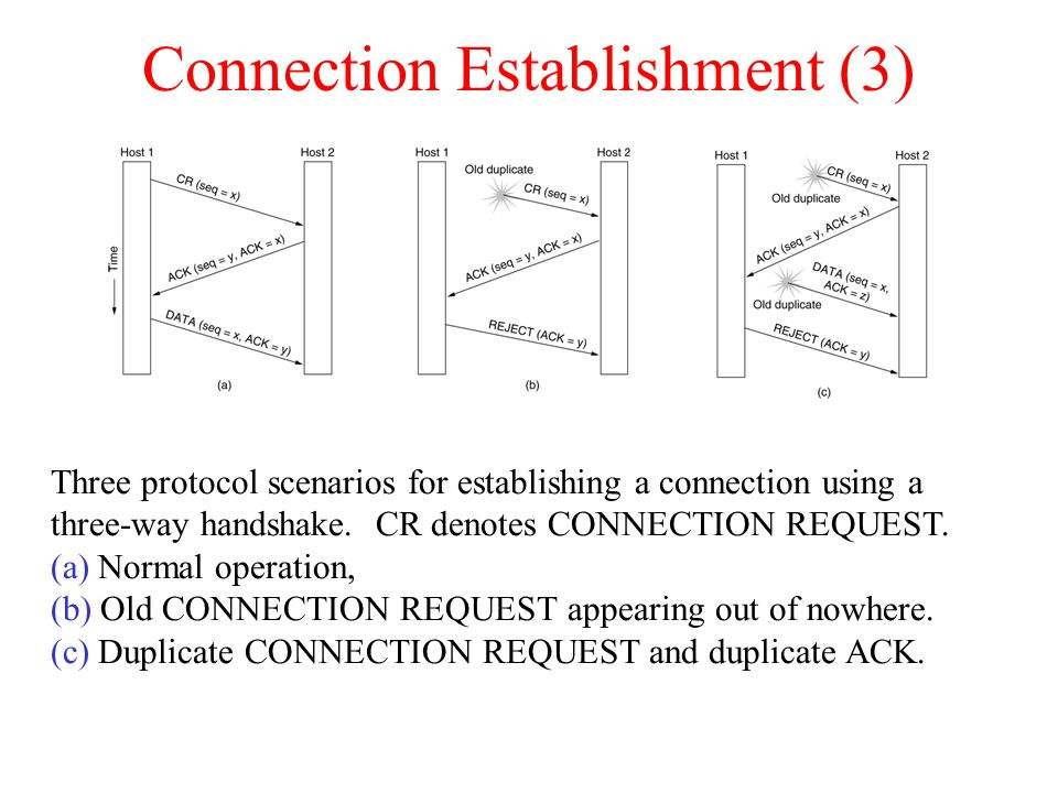 Connection Establishment (3) Three protocol scenarios for establishing a connection using a three-way handshake. CR denotes CONNECTION REQUEST. (a) No