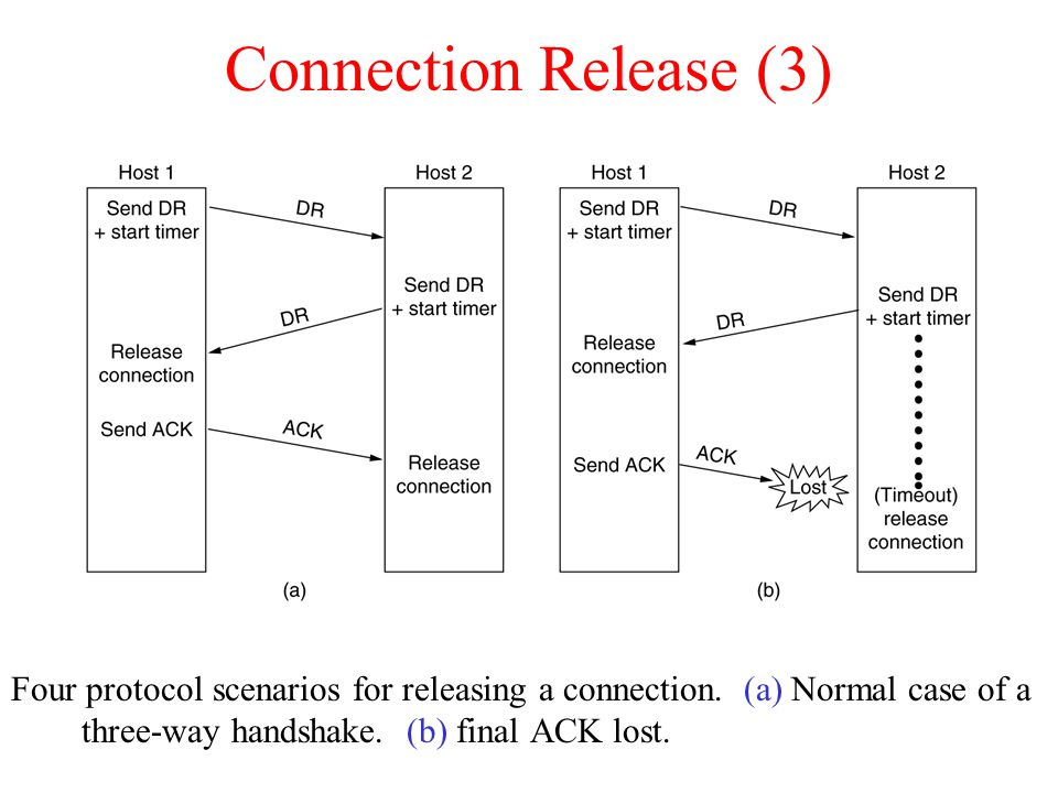 Connection Release (3) Four protocol scenarios for releasing a connection. (a) Normal case of a three-way handshake. (b) final ACK lost. 6-14, a, b