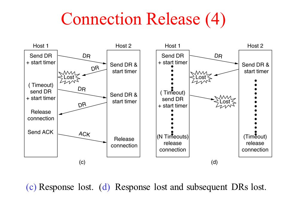 Connection Release (4) (c) Response lost. (d) Response lost and subsequent DRs lost. 6-14, c,d