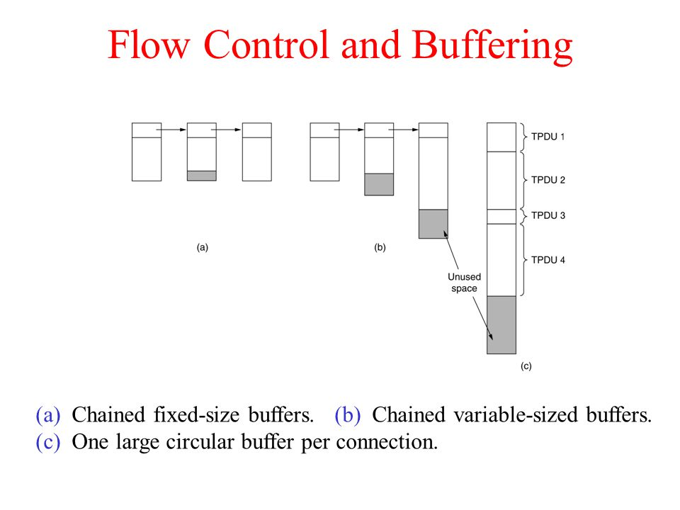 Flow Control and Buffering (a) Chained fixed-size buffers. (b) Chained variable-sized buffers. (c) One large circular buffer per connection.