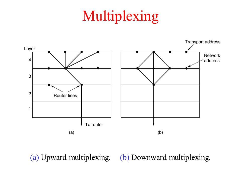 Multiplexing (a) Upward multiplexing. (b) Downward multiplexing.
