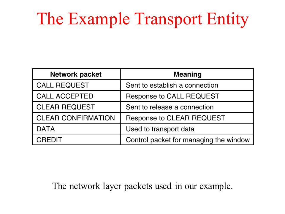 The Example Transport Entity The network layer packets used in our example.