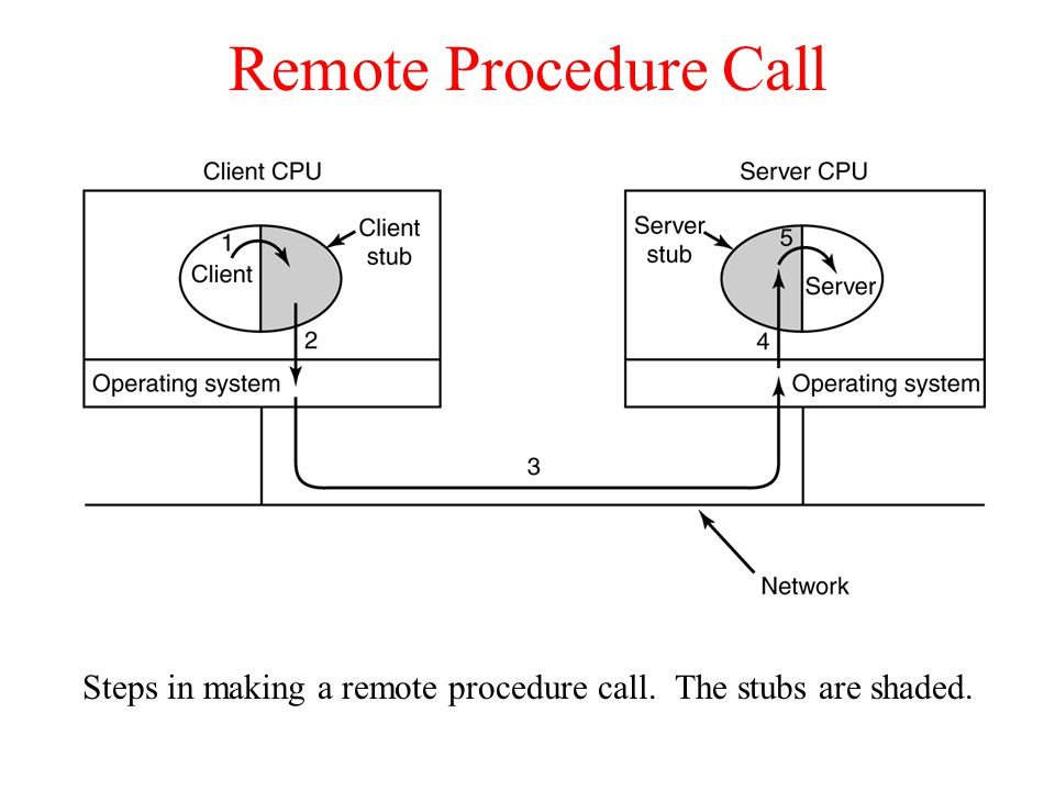 Remote Procedure Call Steps in making a remote procedure call. The stubs are shaded.