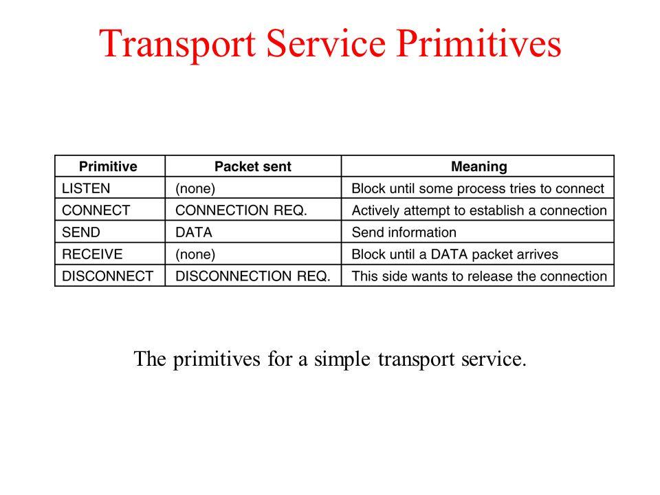 Transport Service Primitives The primitives for a simple transport service.