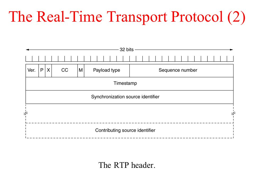 The Real-Time Transport Protocol (2) The RTP header.