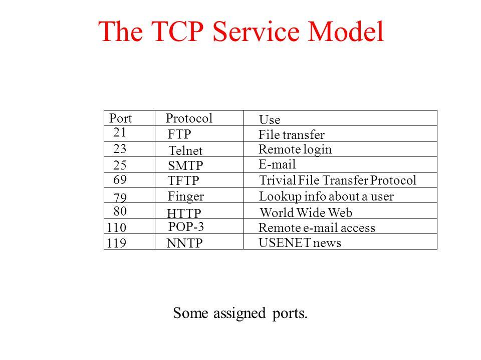 The TCP Service Model Some assigned ports. PortProtocol Use 21 FTP File transfer 23 Telnet Remote login 25 SMTP E-mail 69 TFTP Trivial File Transfer P
