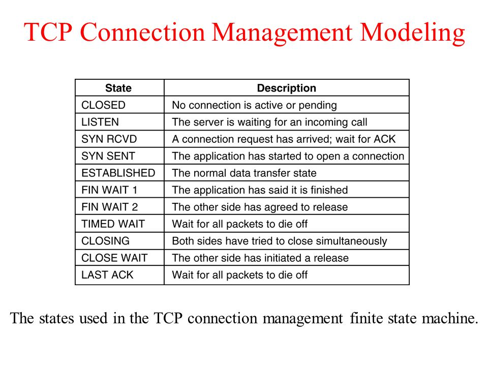 TCP Connection Management Modeling The states used in the TCP connection management finite state machine.