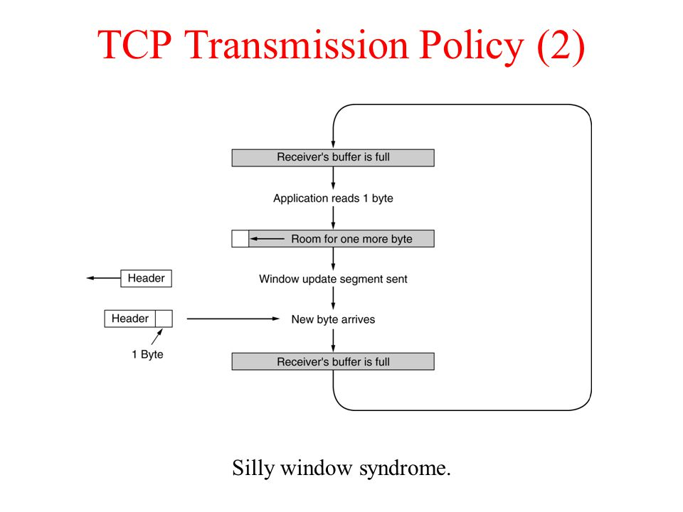 TCP Transmission Policy (2) Silly window syndrome.
