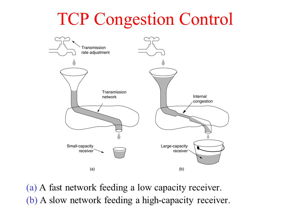 TCP Congestion Control (a) A fast network feeding a low capacity receiver. (b) A slow network feeding a high-capacity receiver.