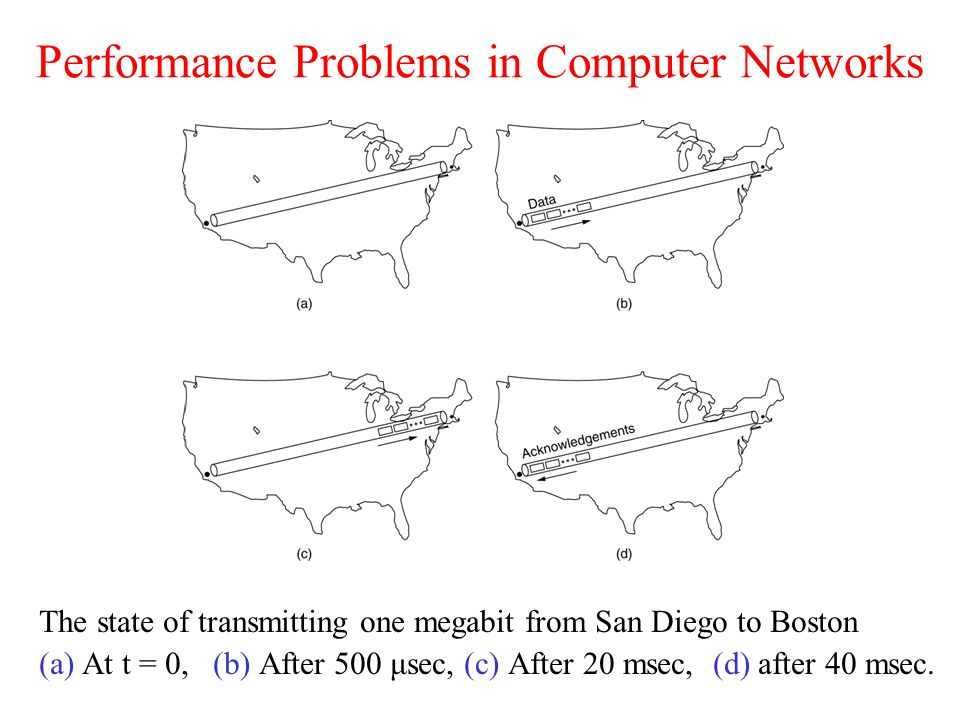 Performance Problems in Computer Networks The state of transmitting one megabit from San Diego to Boston (a) At t = 0, (b) After 500 μsec, (c) After 2
