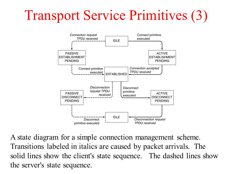 Transport Service Primitives (3) A state diagram for a simple connection management scheme. Transitions labeled in italics are caused by packet arriva