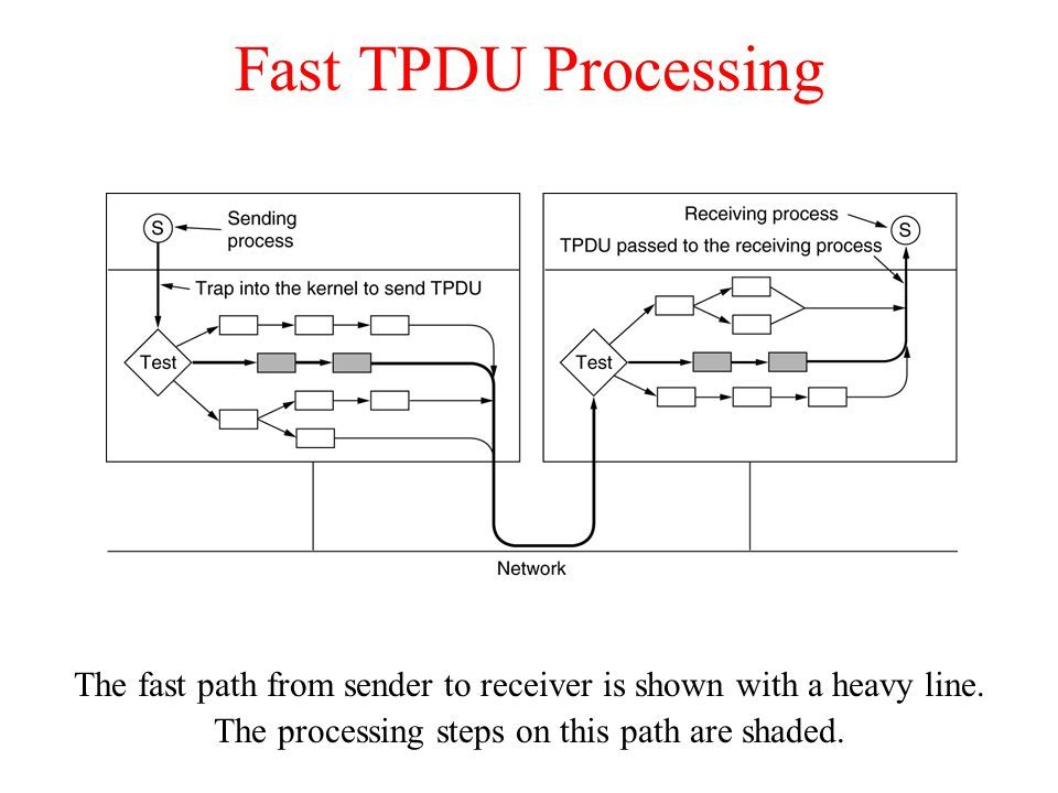 Fast TPDU Processing The fast path from sender to receiver is shown with a heavy line. The processing steps on this path are shaded.