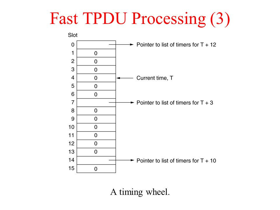 Fast TPDU Processing (3) A timing wheel.