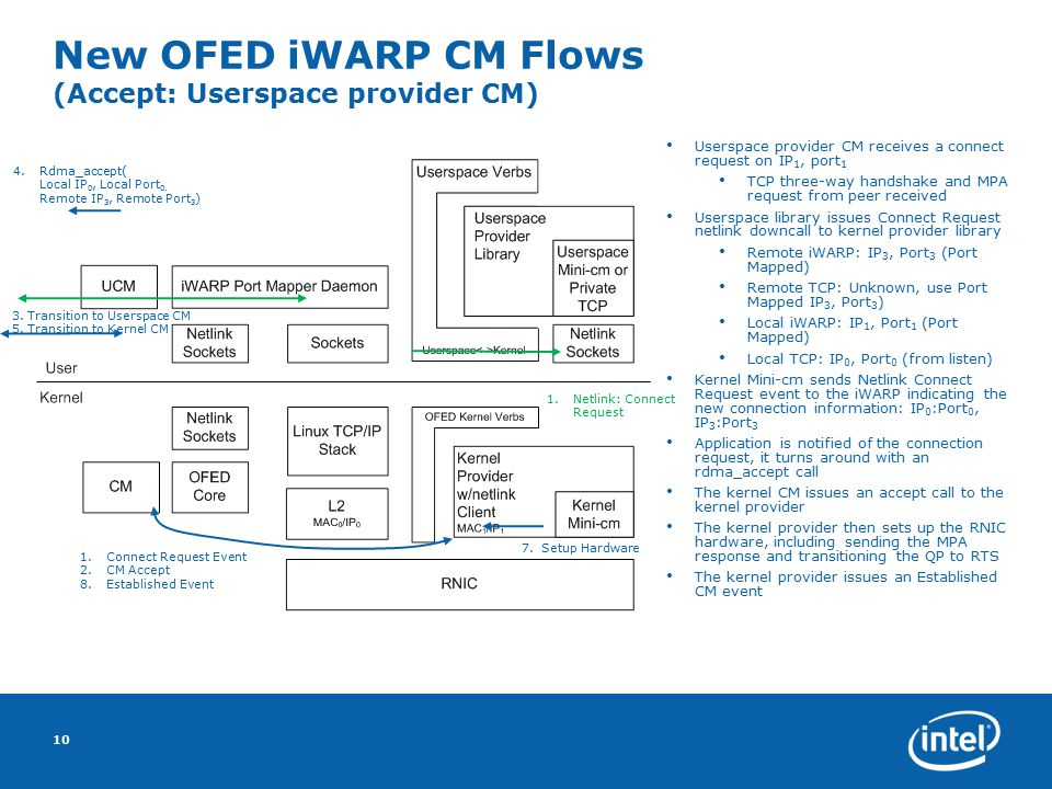 New OFED iWARP CM Flows (Accept: Userspace provider CM) 10 Userspace provider CM receives a connect request on IP 1, port 1 TCP three-way handshake and MPA request from peer received Userspace library issues Connect Request netlink downcall to kernel provider library Remote iWARP: IP 3, Port 3 (Port Mapped) Remote TCP: Unknown, use Port Mapped IP 3, Port 3 ) Local iWARP: IP 1, Port 1 (Port Mapped) Local TCP: IP 0, Port 0 (from listen) Kernel Mini-cm sends Netlink Connect Request event to the iWARP indicating the new connection information: IP 0 :Port 0, IP 3 :Port 3 Application is notified of the connection request, it turns around with an rdma_accept call The kernel CM issues an accept call to the kernel provider The kernel provider then sets up the RNIC hardware, including sending the MPA response and transitioning the QP to RTS The kernel provider issues an Established CM event 4.Rdma_accept( Local IP 0, Local Port 0, Remote IP 3, Remote Port 3 ) 3.
