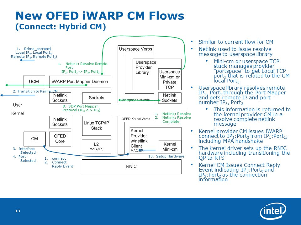 New OFED iWARP CM Flows (Connect: Hybrid CM) 13 3. Interface Selected 4. Port Selected Similar to current flow for CM Netlink used to issue resolve me